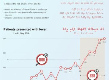 First fatality in influenza outbreak