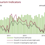 Tourist arrivals decline in June