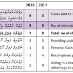 Anti-graft watchdog seeks charges to recover MVR108m